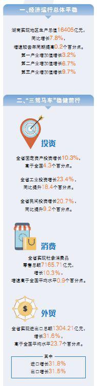 解读湖南2018年上半年经济发展成绩单