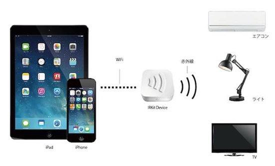家中的万能红外线遥控器