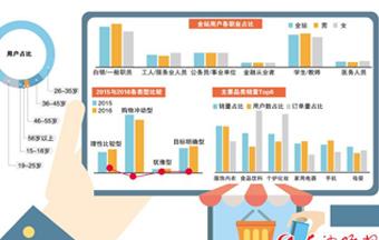 湖南网购人数居全国第11位