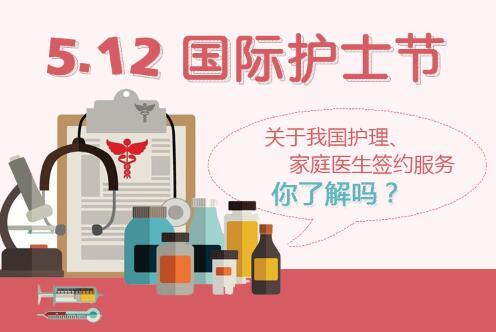 5.12國際護士節:護理與家庭醫生簽約服務 你了解多少?