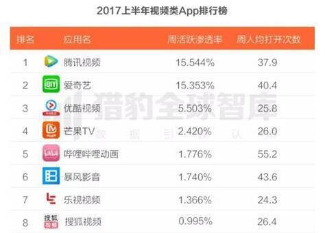 2017年上半年視頻APP周活躍滲透率排行:芒果TV位居第四